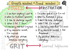 Graphic for Growth Mindset.