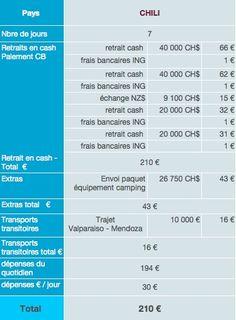 Chili dépenses sur place budget tour du monde Budget Tour Du Monde, Place, Chili, Budgeting, Weather, Tours, America, Map, Travel