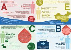 Hepatitis A, B, C, E