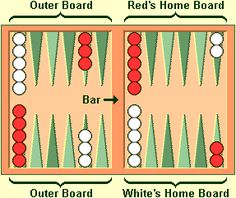 Backgammon Rules – And How To Play - The U.S. Backgammon Federation is a not-for-profit organization devoted to advancing the awareness, participation, education and enjoyment of the skill-based game of backgammon. It seeks growth and opportunities for players at all levels.