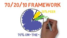 InfoPro Learning - 70:20:10 Model for Learning is one of the most popular L& D models used today. Learn how you can incorporate it in your organization.
