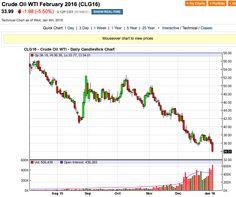 Petrolio: i prezzi crollano ancora - Materie Prime - Commoditiestrading