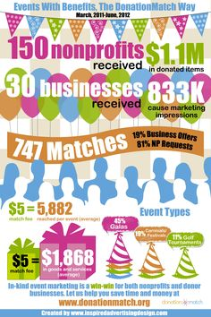 Infographic: the DonationMatch way to easier fundraising events with benefits. July, 2012 http://donationmatch.com
