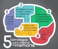 5 estrategias para mejorar tu memoria: Lee, escribe, camina y conecta los nuevos aprendizajes con cosas que ya conoces. Siempre es bueno ejercitar nuestra mente.
