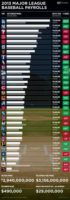 MLB Opening Day team payrolls (infographic)