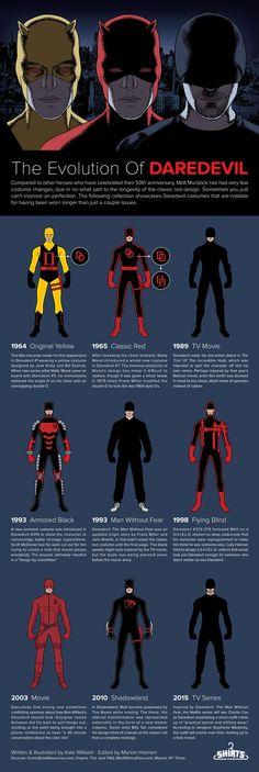 Evolution of Daredevil's costume