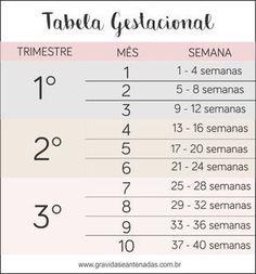 tabela gestacional