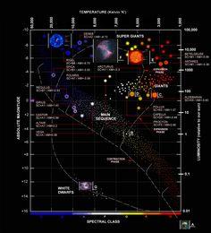 Hertzsprung-Russell diagram, cycle of stars.