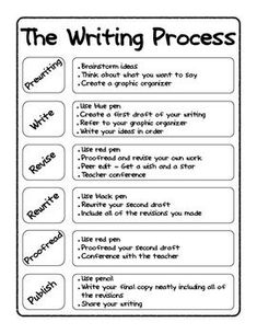 Writing Process Poster and Tracking Sheet Writing Process Posters, Book Writing Tips, English Writing Skills, Writing Classes, Paragraph Writing, Narrative Writing, Persuasive Writing, Writing Lessons, Writing Workshop