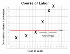 3 Phases of Labor | Section II. FIRST STAGE OF LABOR