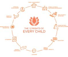 The 12 Rights of Every Child