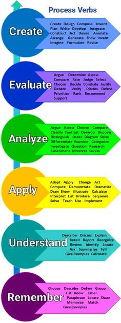 Using graphic organizers to develop critical thinking