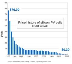 Cost of electricity by source - Wikipedia, the free encyclopedia