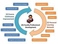 15 Useful DIY Professional Development Resources for Teachers