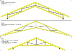 """""""Scissor Truss Raked Ceiling"""" consult the frames composed of timber that would be nailed, bolted or pegged together to build structurally independent shapes of Exposed Trusses, Steel Trusses, Roof Trusses, Raked Ceiling, Roof Ceiling, Ceiling Detail, Ceiling Design, Pole Barn Trusses, Scissor Truss"""