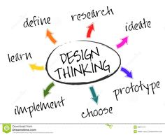 When doing a design thinking you need to do this things.