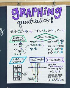 Q U A D R A T I C S This is the process I walk my students through for graphing quadratic functions- I have a graphic organizer that is… anchor chart Math Teacher, Math Classroom, Teaching Math, Kindergarten Math, Graphing Quadratics, Trigonometry, Math Fractions, College Math, Math Notes