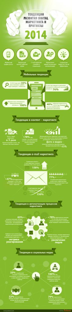 Тенденции развития DIGITAL маркетинга и прогнозы на будущее [Инфографика]