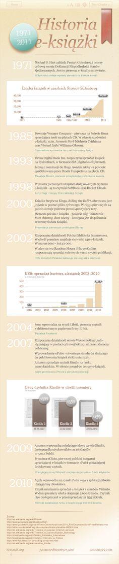 Historia e-książki [infografika]