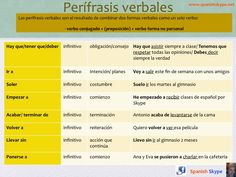 Verbal periphrases in spanish