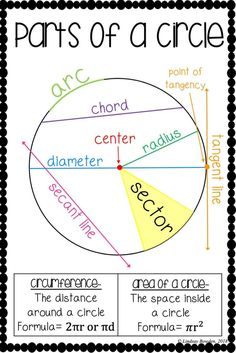 Parts of a circle poster! Print and hang in your geometry classroom! Great math anchor chart for middle and high school classrooms! high school Parts of a Circle Poster Geometry Lessons, Teaching Geometry, Math Lessons, Geometry Help, Circle Geometry, Geometry Art, Sacred Geometry, Math Charts, Math Anchor Charts