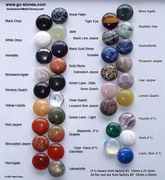 Stone ID chart