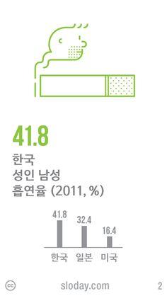 새해 결심으로 '금연'을 다짐한 분들 많으시죠? 한국 성인 남성 흡연율은 41.8%로 OECD 회원국 중 최고치를 기록하고 있는데요, 2014년에는 흡연율이 떨어질 수 있을까요? (자료: OECD Health Data, 2013)