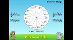 Circle of Fifths - Major Keys. Animated illustration of the Circle of Fifths with pneumonics, etc.
