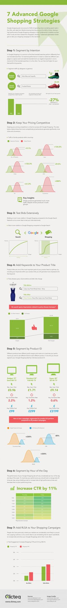 199 Best eCommerce & eShopping infographics images in 2019