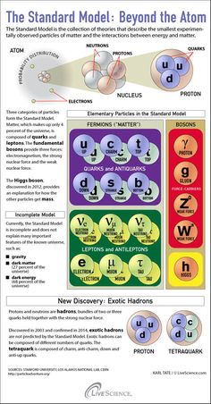 Infographic explores nature's exotic particles.