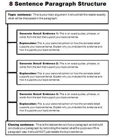 solo taxonomy essay