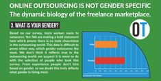 What is your gender? Fifty-seven percent of our respondents are women and forty-three men. It was surprising to find that women outsource more than men. Seems the myth about women being good at multitasking is true after all. What Is Your Gender, Christchurch New Zealand, Being Good, Business Goals, Human Resources, Biology, Improve Yourself, Infographic, This Or That Questions