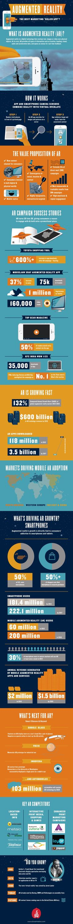 """Infographic: Augmented Reality - The Next Marketing """"Killer App""""?                                                                                                                                                                                 More"""