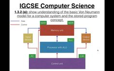 Candidates should be able to: • Show understanding of the basic Von Neumann model for a computer system and the stored program concept. Any questions? Email ...