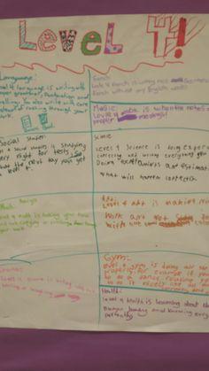 First Week Successes! Teacher Websites, One Week, Success, Activities, School, Blog, Blogging
