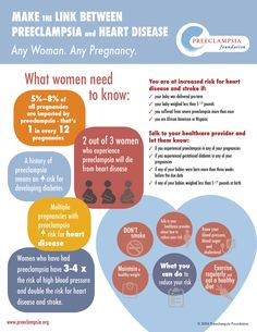Women with a history of preeclampsia have double the risk of heart disease and stroke. Learn more and spread the word. GO BLUE FOR DIABETES DAY NOVEMBER We wear blue every Friday, year round too. Health Class, Kids Health, Women's Health, Diabetes Day, Gestational Diabetes, Pre Eclampsia, Birthing Classes, Child Loss, Diabetes Awareness
