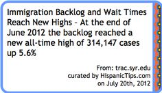 Immigration Backlog and Wait Times Reach New Highs – At the end of June 2012 the backlog reached a new all-time high of 314,147 cases up 5.6% - Curation from HispanicTips.com