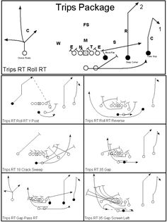 Great plays for Base Offense Flag Football Plays, Tackle Football, Football Drills, Football Formations, Coaching, Trips, Soccer, Base, Training