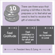 """Young Women September Handouts and Lesson Helps. SEPTEMBER: COMMANDMENTS, """"Why do we pay tithing""""  Latter-DayVillagers.com #youngwomen # LDS #printables"""
