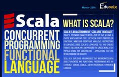 This is an infographic on Scala Programming language which shows you its market position, its uses and its competition with Java Programming Writing Code, Object Oriented Programming, Learning Courses, Programming Languages, Cool Inventions, Data Science, Software Development, Quotations, Scale