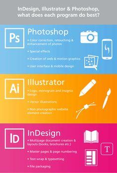 #Adobe ❓#InDesign, #Illustrator & #Photoshop, what does each #design program do best?