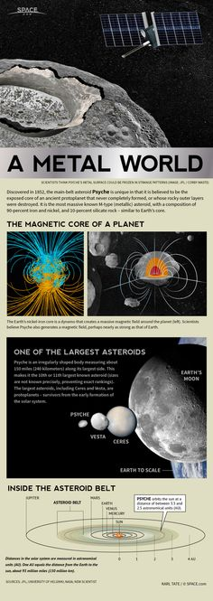 Metal Asteroid Psyche, NASA Mission Concept By SPACE.com Staff | January 14, 2014 This SPACE.com infographic takes a look at the strange magnetic asteroid Psyche