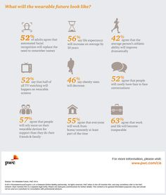Great WT infographic - The Wearable future - 2014 - Consumer Intelligence: PwC