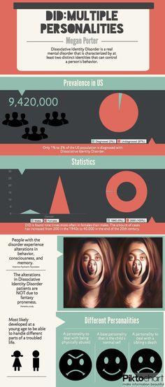 Dissociative Identity Disorder http://www.oprah.com/oprahshow/Introduction-to-Kim-Nobles-Multiple-Personalities-Video