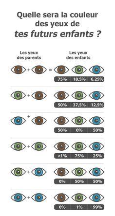 Vous voulez connaitre la couleur des yeux de votre enfant ? La voici !