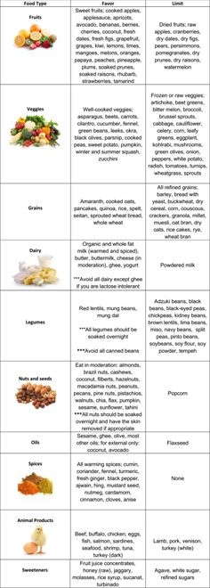 Kapha Diet Chart  Diet Chart Chart And Ayurveda