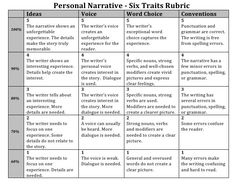 Scoring Rubric  Narrative Based on Personal Experiences     Narrative Rubric Text Analysis