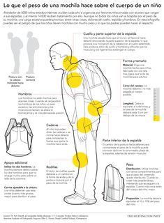 Los #peligros de las #mochilas pesadas y cómo deben llevarlas los #niños (INFOGRAFÍA)