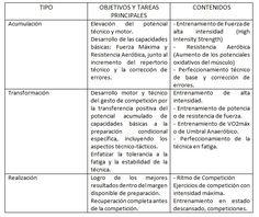 ATR y Periodización Táctica ¿Compatibles? http://blgs.co/98Jy-2