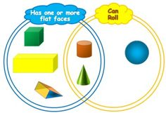 3d shape attribute sorting using venn diagram rings math 3d shape flash cards with venn diagram sorting activity ccuart Image collections